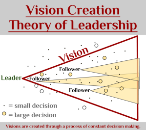 Vision Creation Theory of Leadership